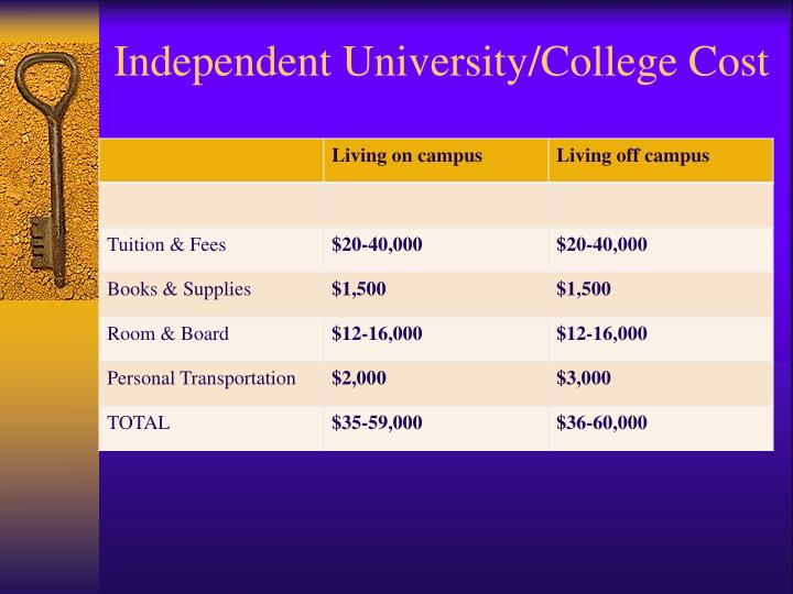 Independent University/College Cost