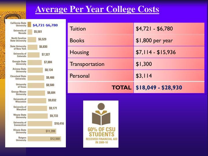 Average Per Year College Costs