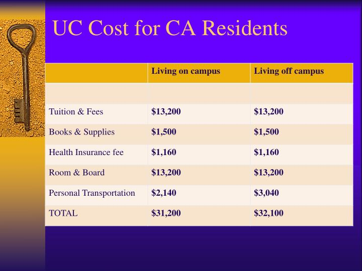 UC Cost for CA Residents
