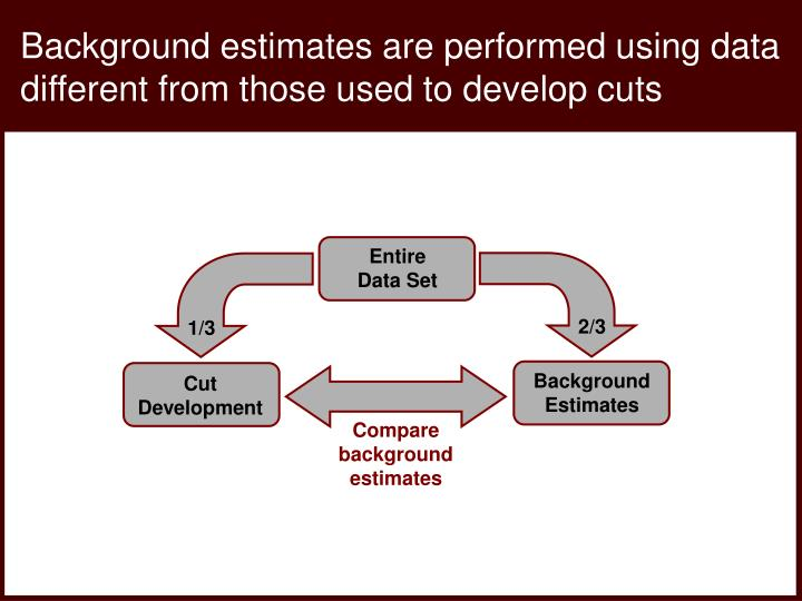 Background estimates are performed using data different from those used to develop cuts
