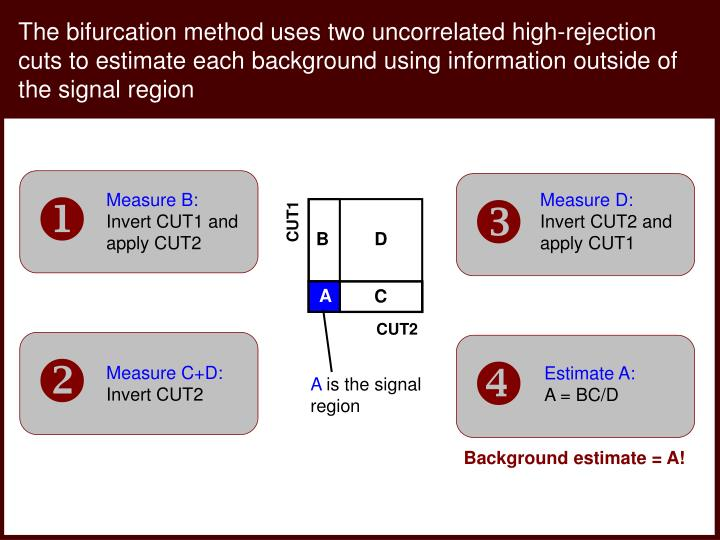 The bifurcation method uses two uncorrelated high-rejection cuts to estimate each background using information outside of the signal region