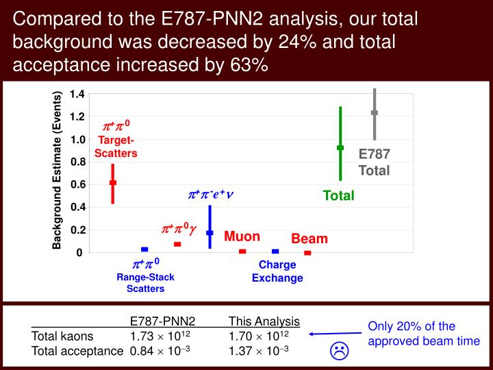 Compared to the E787-PNN2 analysis, our total background was decreased by 24% and total acceptance increased by 63%