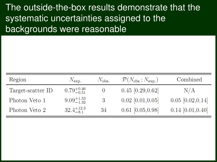 The outside-the-box results demonstrate that the systematic uncertainties assigned to the backgrounds were reasonable