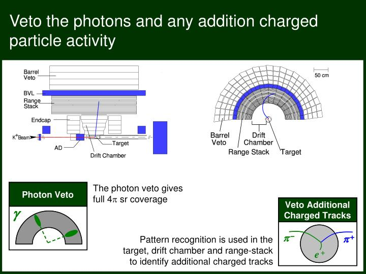 Veto the photons and any addition charged particle activity
