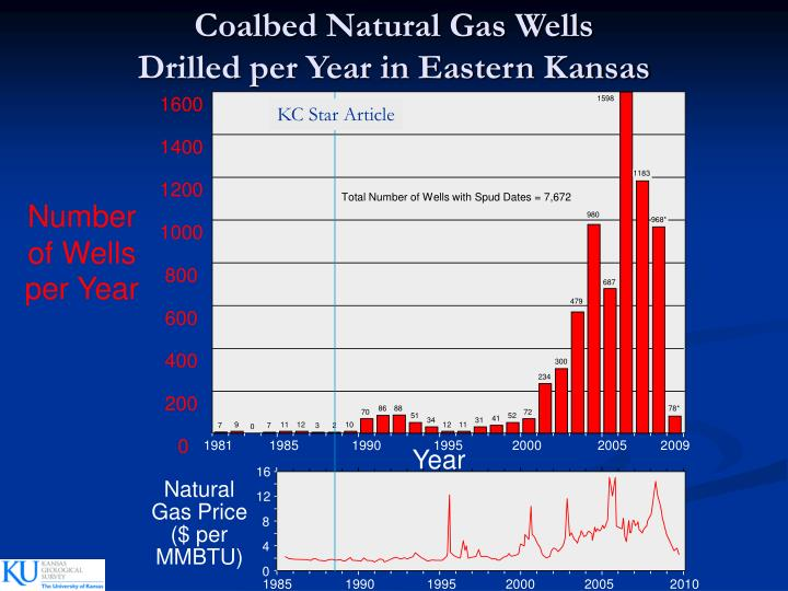 Coalbed Natural Gas Wells