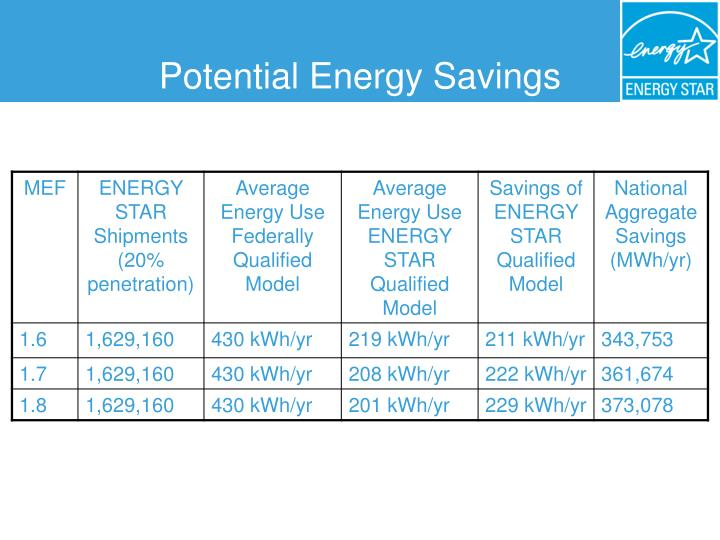 Potential Energy Savings