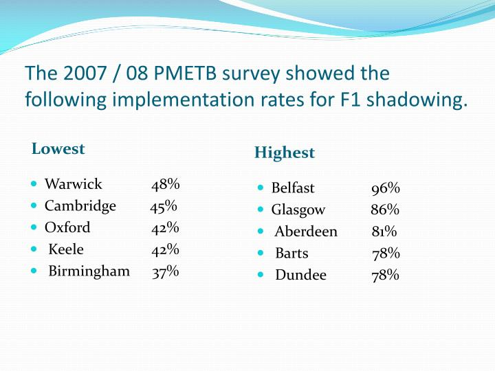 The 2007 / 08 PMETB survey showed the following implementation rates for F1 shadowing.