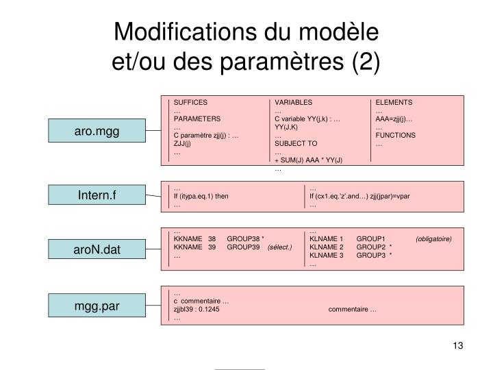 Modifications du modèle