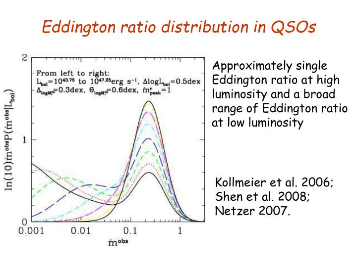 Eddington ratio distribution in QSOs