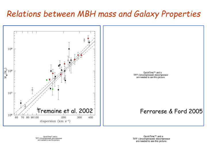 Relations between MBH mass and Galaxy Properties