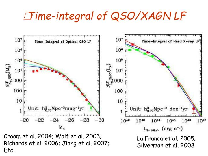 Time-integral of QSO/XAGN LF