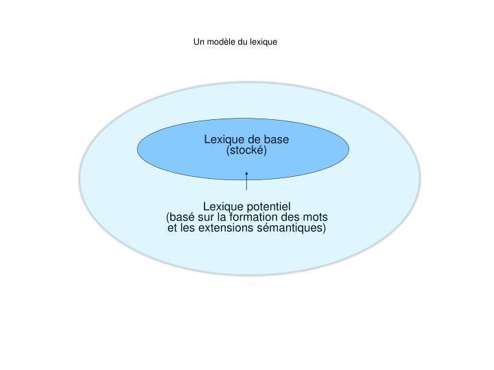 Un modèle du lexique