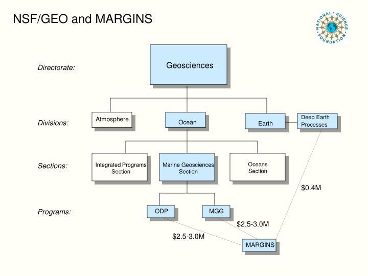 NSF/GEO and MARGINS