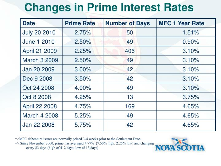 Changes in Prime Interest Rates