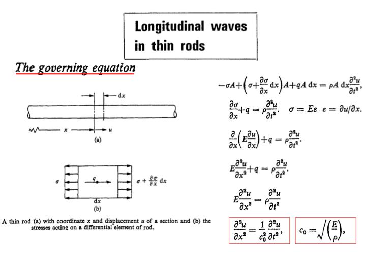 Mee wave propagation in solids