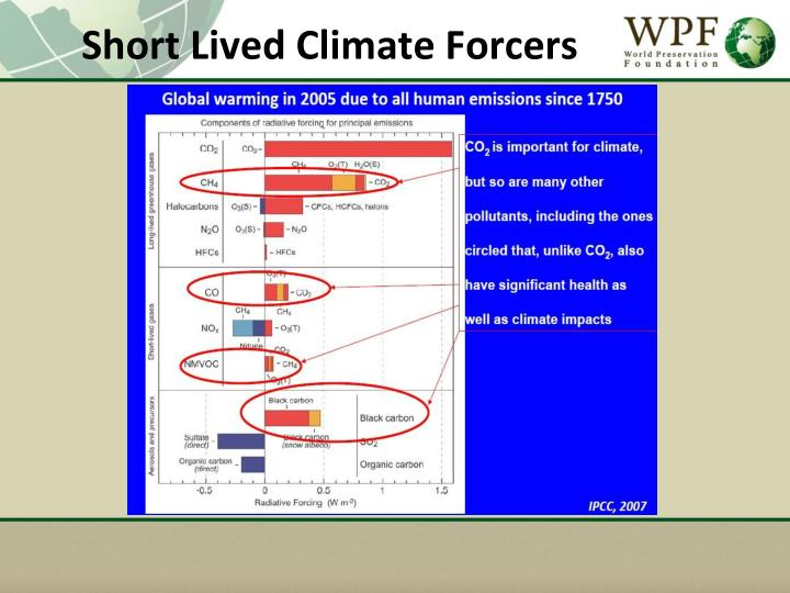 Short Lived Climate Forcers