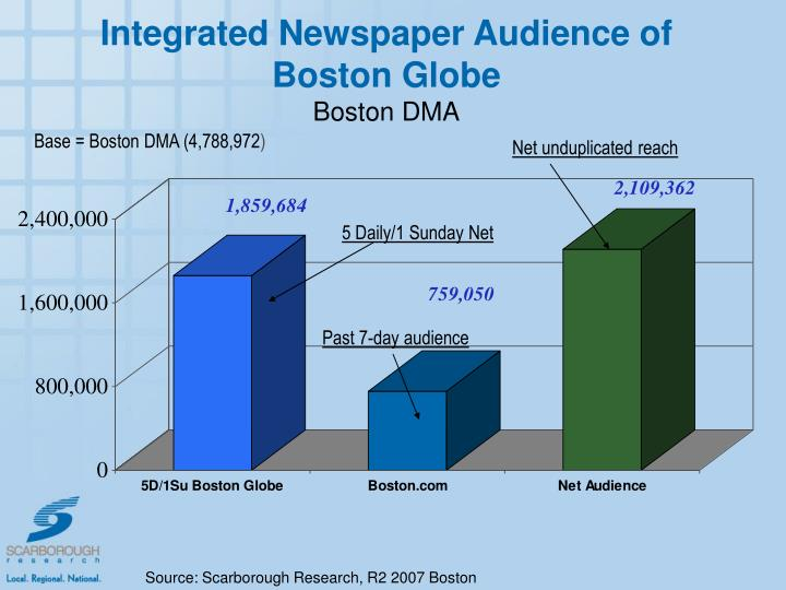 Integrated Newspaper Audience of Boston Globe
