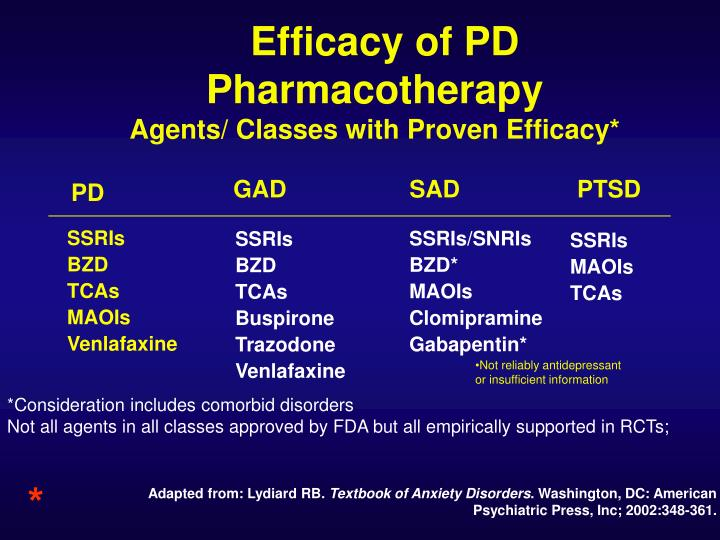 Efficacy of PD Pharmacotherapy