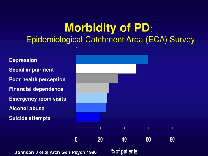 Morbidity of PD