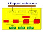 a proposed architecture