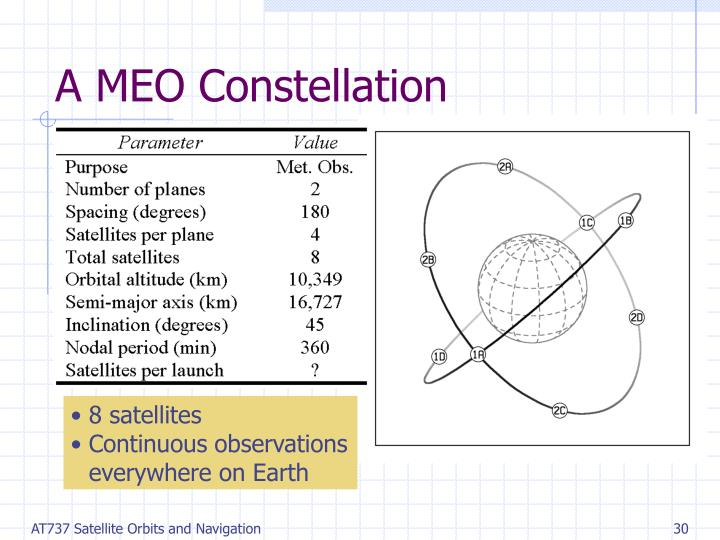 A MEO Constellation