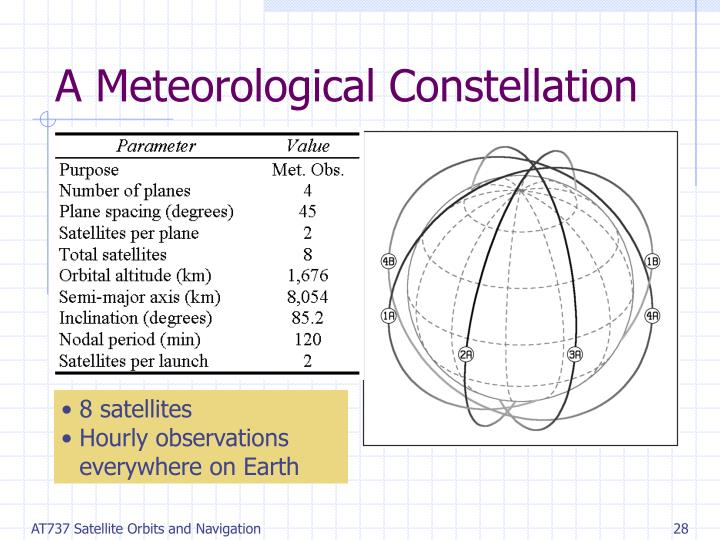 A Meteorological Constellation