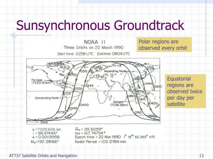 Sunsynchronous Groundtrack