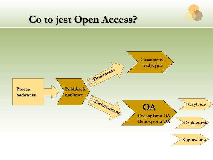 Co to jest Open Access?