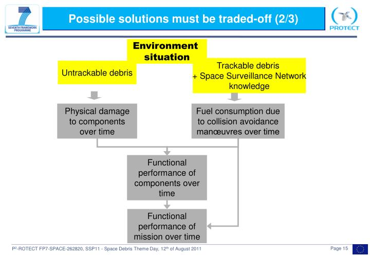 Possible solutions must be traded-off (2/3)
