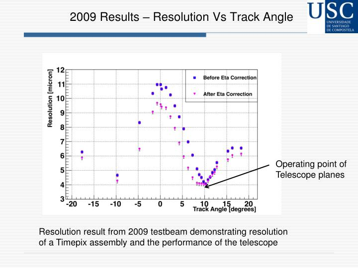 2009 Results – Resolution Vs Track Angle