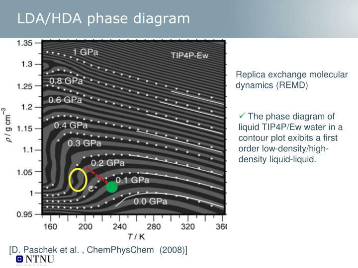 LDA/HDA phase diagram