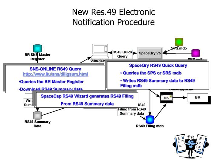New Res.49 Electronic Notification Procedure
