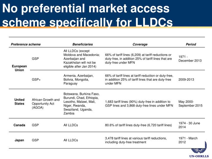 No preferential market access scheme specifically for LLDCs