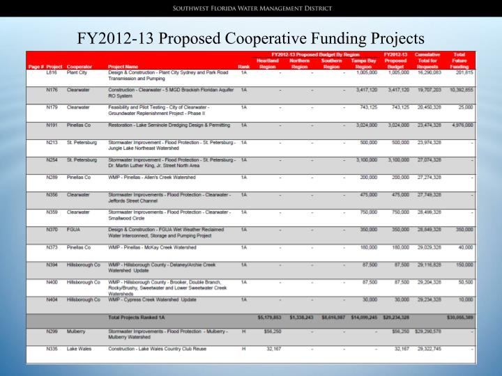 FY2012-13 Proposed Cooperative Funding Projects