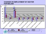 changes in employment by sector for malawi