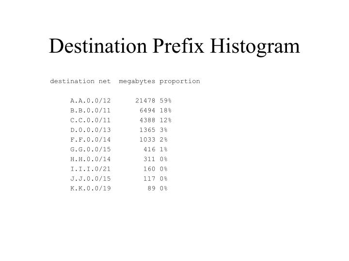 Destination Prefix Histogram