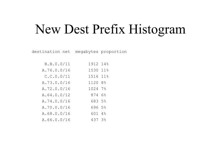 New Dest Prefix Histogram