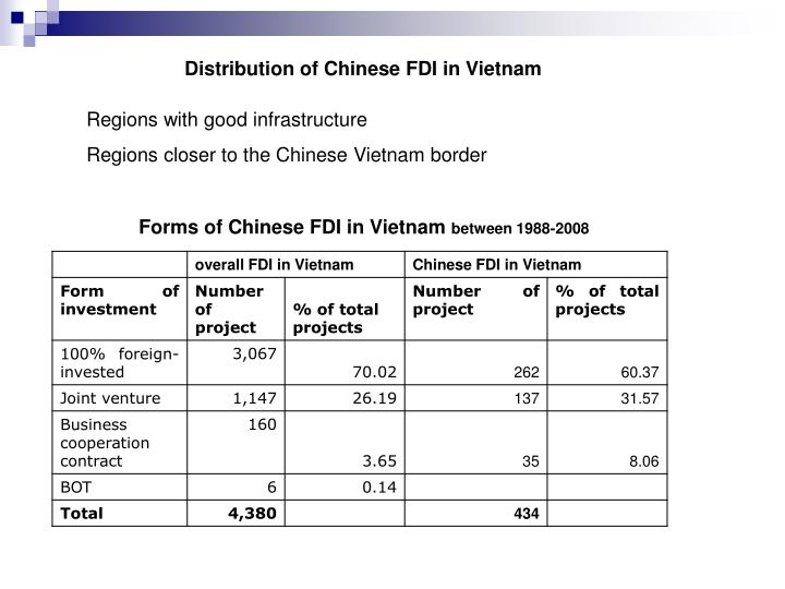 Distribution of Chinese FDI in Vietnam