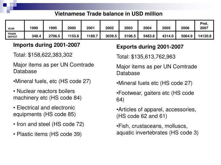 Vietnamese Trade balance in USD million
