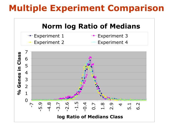 Norm log Ratio of Medians