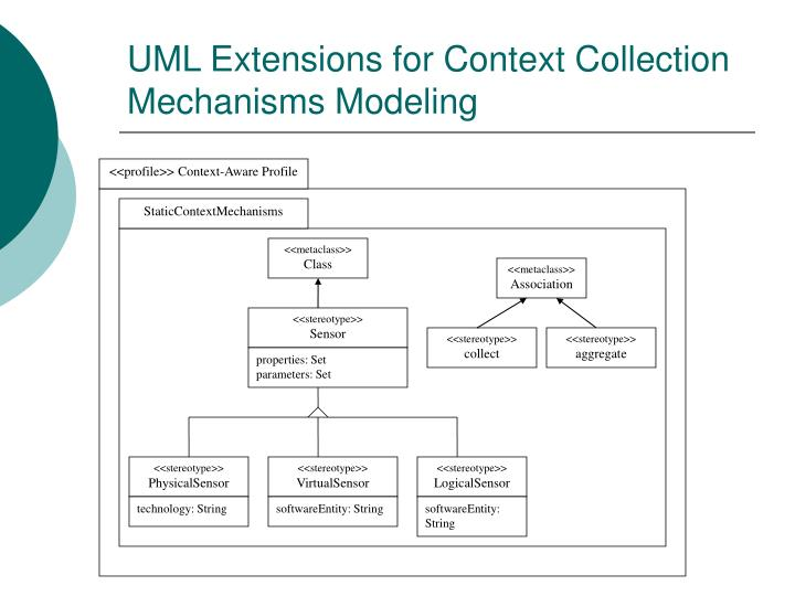 UML Extensions for Context Collection Mechanisms Modeling