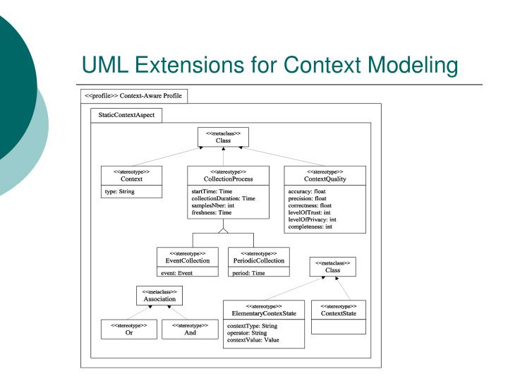 UML Extensions for Context Modeling