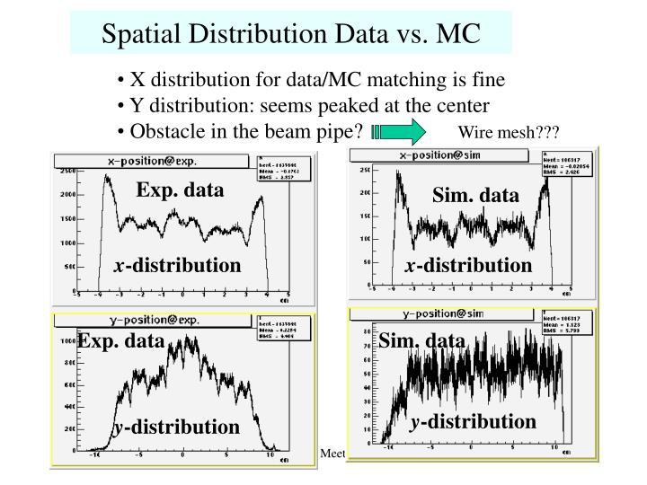 Spatial Distribution Data vs. MC
