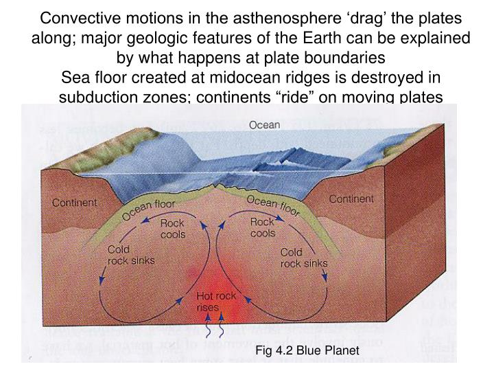 Convective motions in the asthenosphere 'drag' the plates along; major geologic features of the Earth can be explained by what happens at plate boundaries