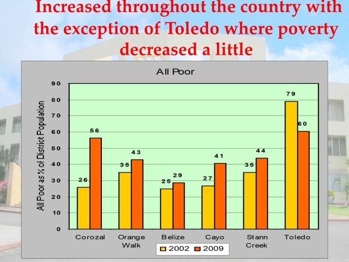 Increased throughout the country with the exception of Toledo where poverty decreased a little
