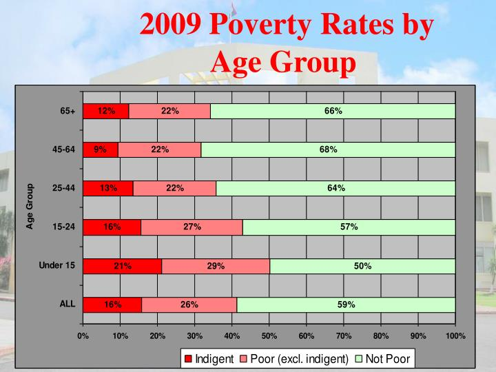 2009 Poverty Rates by