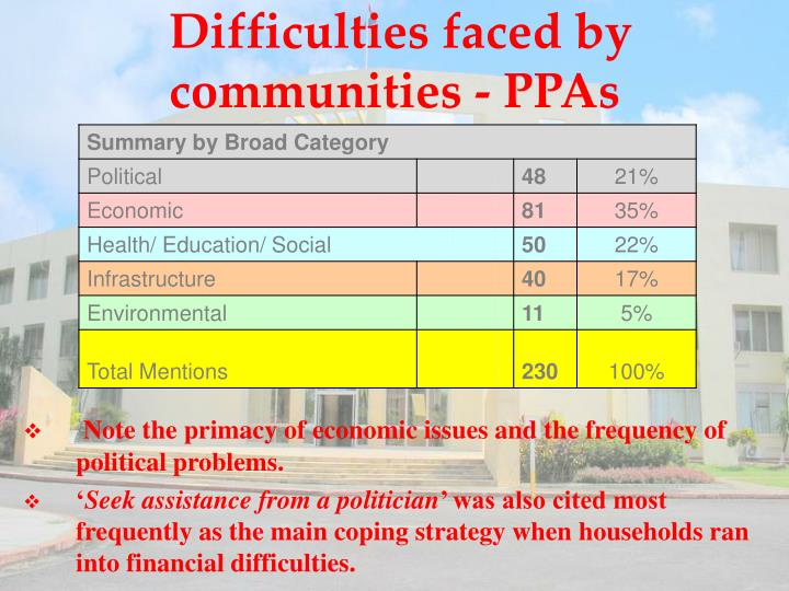 Difficulties faced by communities - PPAs