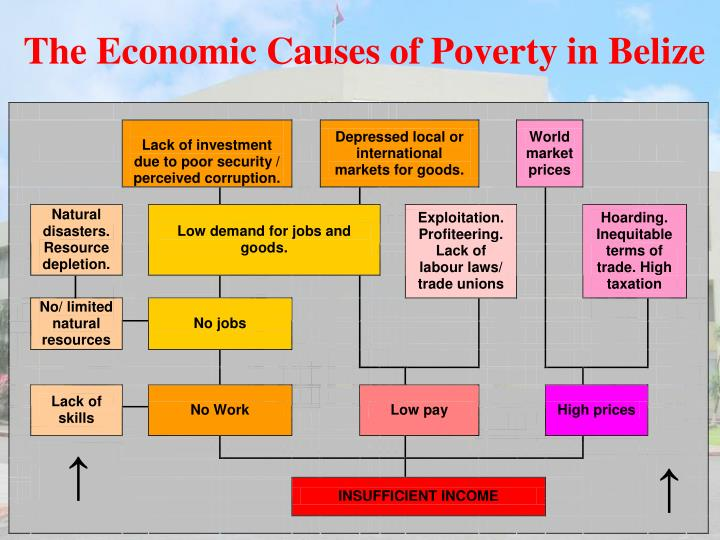 The Economic Causes of Poverty in Belize