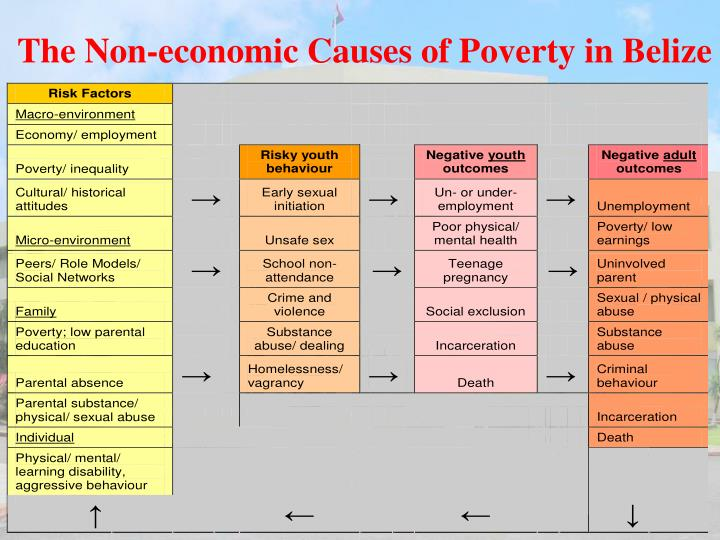The Non-economic Causes of Poverty in Belize
