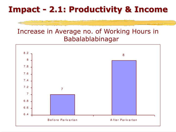 Impact - 2.1: Productivity & Income
